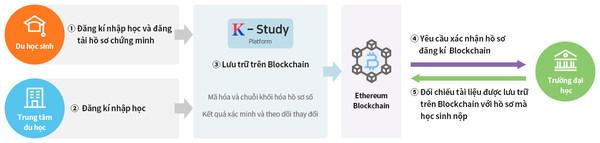 "Dain Leaders develops a blockchain based ""International student certifications and history management platform"""