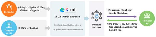 Dain Leaders releases the digital tracking platform for international students based on Blockchain